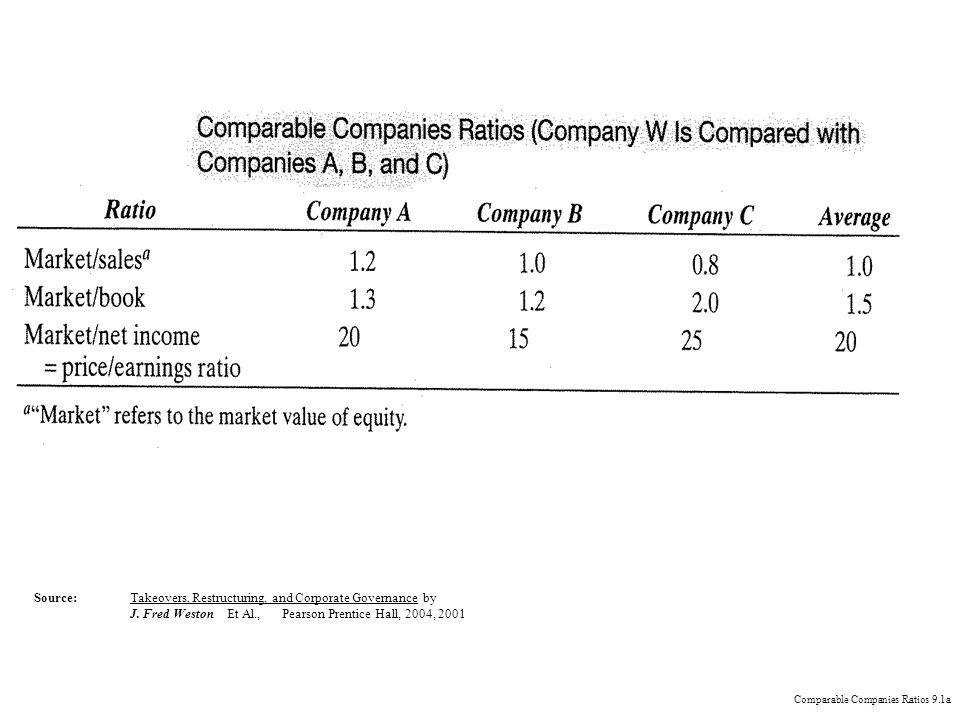 Comparable Companies Ratios 9.1a Source:Takeovers, Restructuring, and Corporate Governance by J.