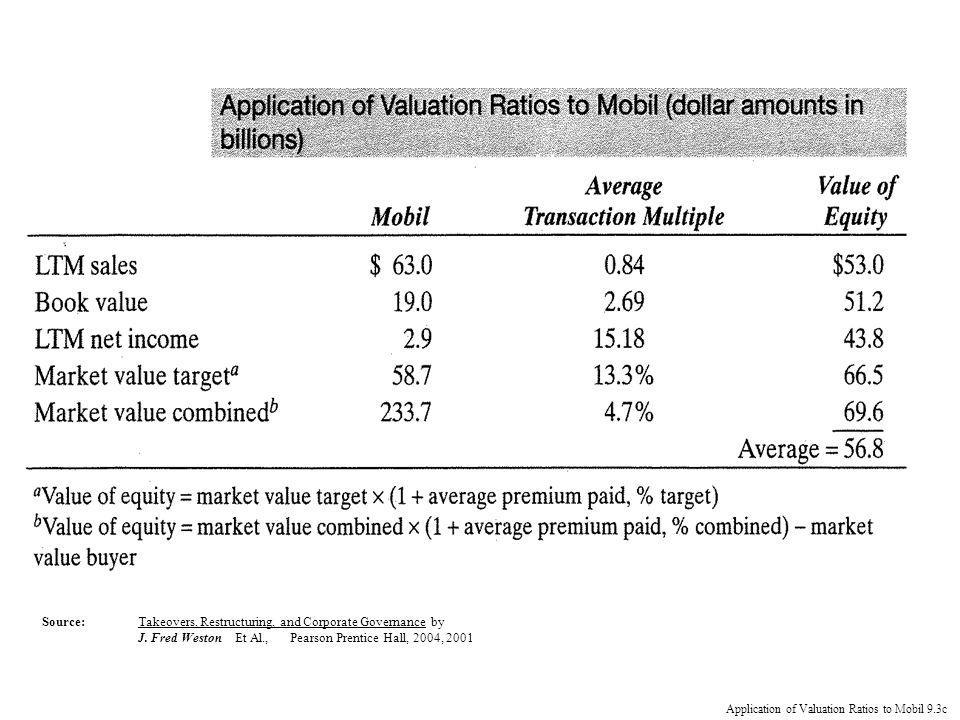 Application of Valuation Ratios to Mobil 9.3c Source:Takeovers, Restructuring, and Corporate Governance by J.
