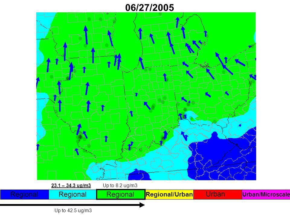 06/27/2005 Regional Regional/Urban Urban Regional Up to 42.5 ug/m3 23.1 – 34.3 ug/m3 Up to 8.2 ug/m3 Urban/Microscale