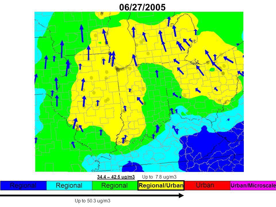 06/27/2005 Regional Regional/Urban Urban Regional Up to 50.3 ug/m3 34.4 – 42.5 ug/m3Up to 7.8 ug/m3 Urban/Microscale