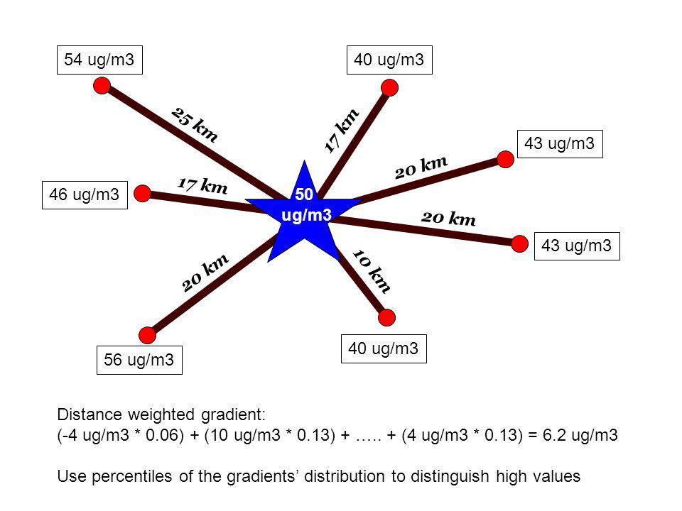 50 ug/m3 56 ug/m3 46 ug/m3 54 ug/m340 ug/m3 43 ug/m3 40 ug/m3 25 km 20 km 17 km 10 km 17 km Distance weighted gradient: (-4 ug/m3 * 0.06) + (10 ug/m3 * 0.13) + …..
