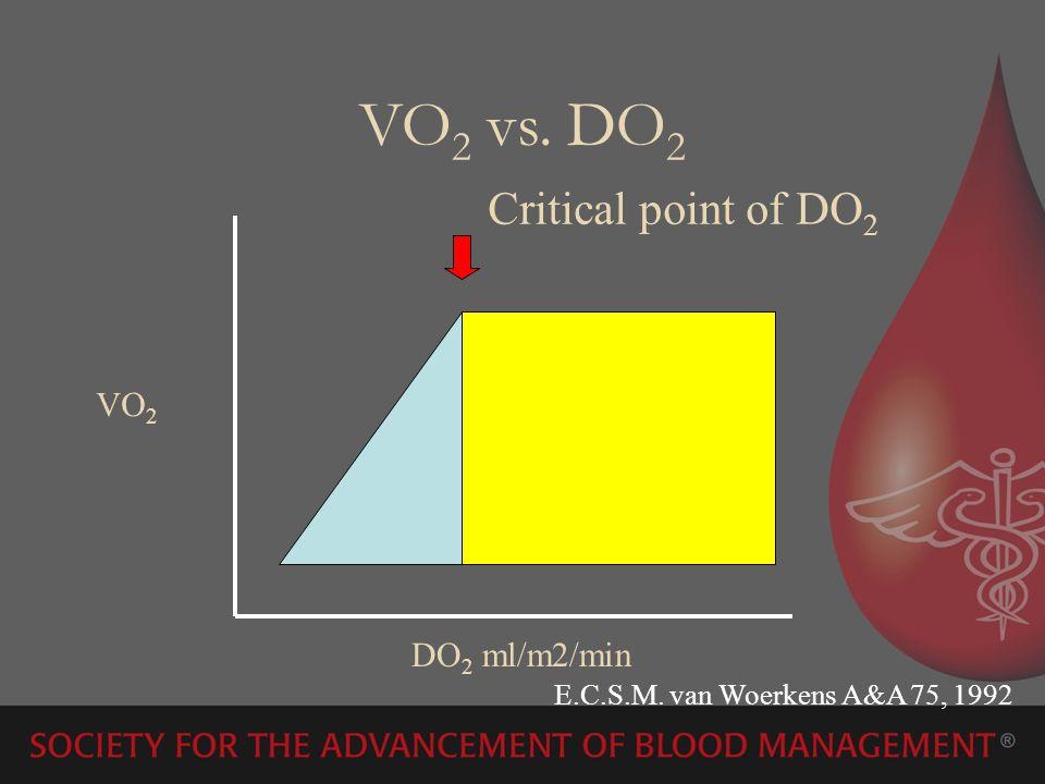 VO 2 vs. DO 2 DO 2 ml/m2/min VO 2 Critical point of DO 2 E.C.S.M. van Woerkens A&A 75, 1992
