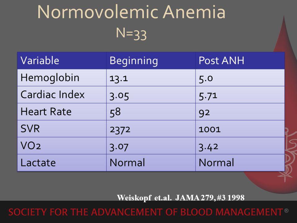 Normovolemic Anemia N=33 Weiskopf et.al. JAMA 279, #3 1998