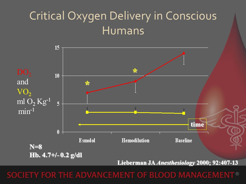 Critical Oxygen Delivery in Conscious Humans time DO 2 and VO 2 ml O 2 Kg -1 min -1 N=8 Hb. 4.7+/- 0.2 g/dl Lieberman JA Anesthesiology 2000; 92:407-1