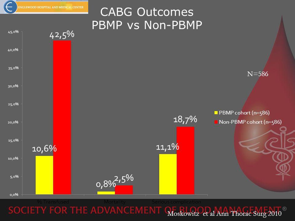 CABG Outcomes PBMP vs Non-PBMP Moskowitz et al Ann Thorac Surg 2010 N=586