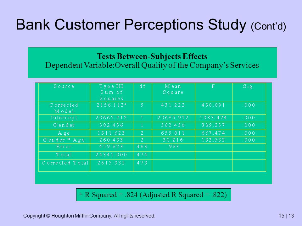 Copyright © Houghton Mifflin Company. All rights reserved.15 | 13 Tests Between-Subjects Effects Dependent Variable:Overall Quality of the Companys Se