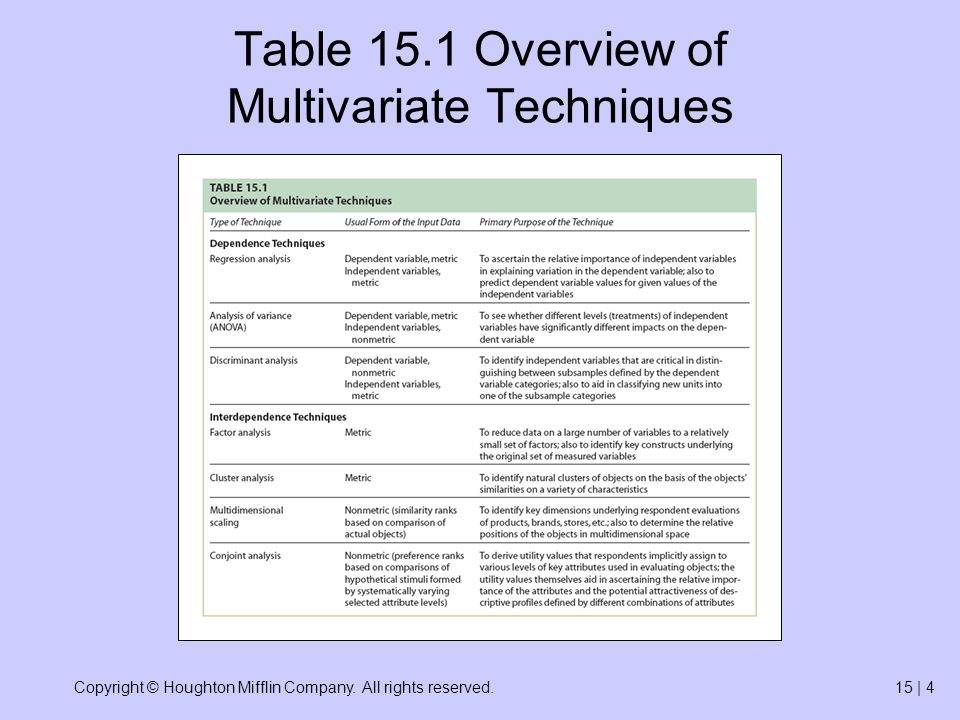Copyright © Houghton Mifflin Company. All rights reserved.15   25 Table 15.3 Confusion Matrix