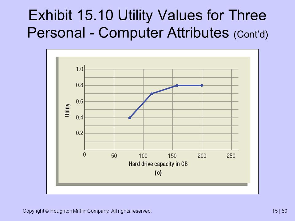 Copyright © Houghton Mifflin Company. All rights reserved.15 | 50 Exhibit 15.10 Utility Values for Three Personal - Computer Attributes (Contd)