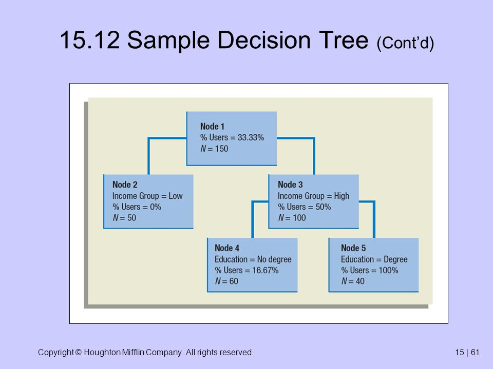 Copyright © Houghton Mifflin Company. All rights reserved.15 | 61 15.12 Sample Decision Tree (Contd)
