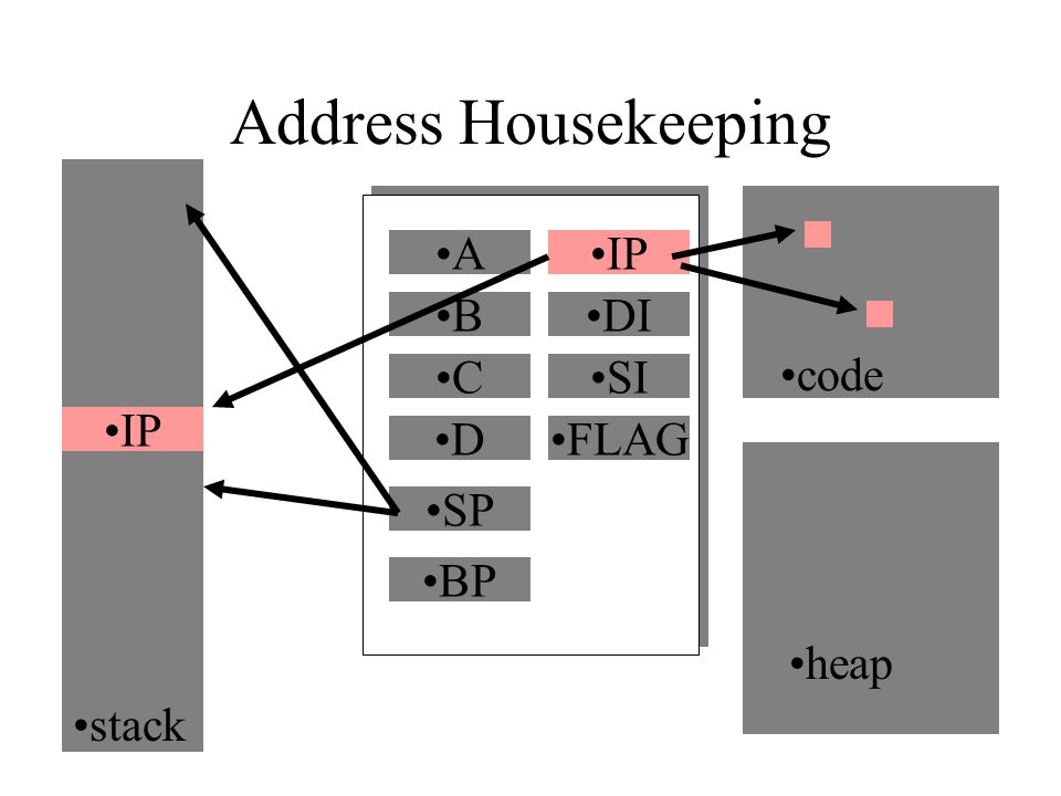 Address Housekeeping A B C D code heap IP DI SI FLAG SP BP stack IP
