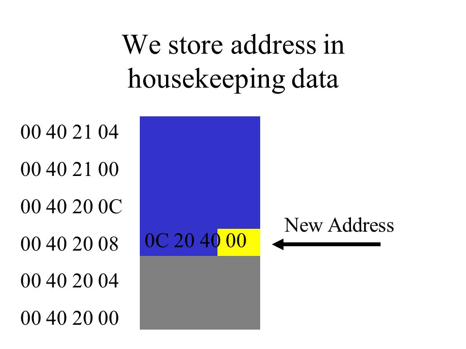 We store address in housekeeping data 00 40 21 04 00 40 21 00 00 40 20 0C 00 40 20 08 00 40 20 04 00 40 20 00 CD 68 45 7F Original Address 0C 20 40 00