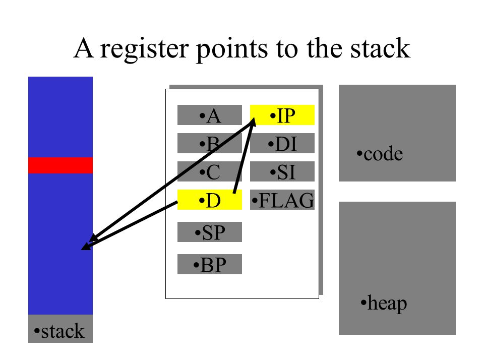 A register points to the stack A B C D code heap IP DI SI FLAG SP BP stack IP