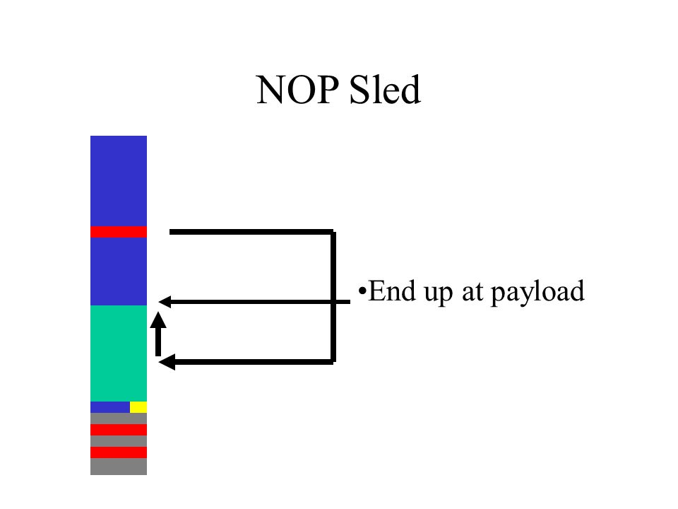 NOP Sled End up at payload