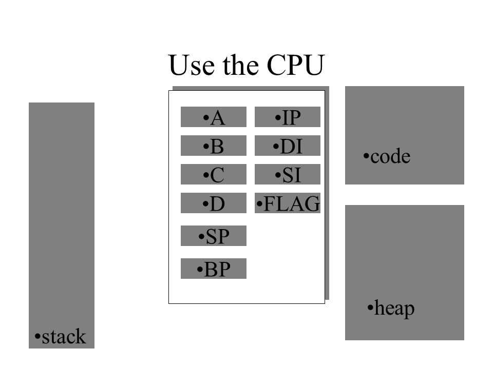 Use the CPU A B C D code heap IP DI SI FLAG SP BP stack