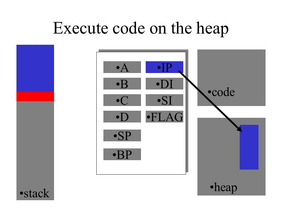 Execute code on the heap A B C D code heap IP DI SI FLAG SP BP stack IP