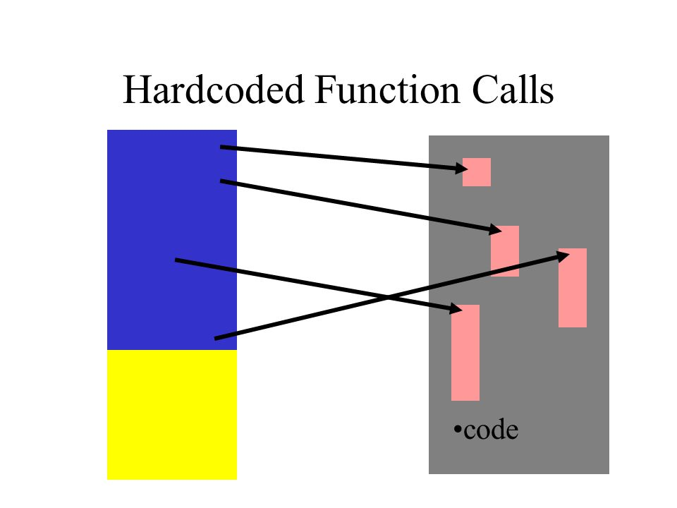 Hardcoded Function Calls code