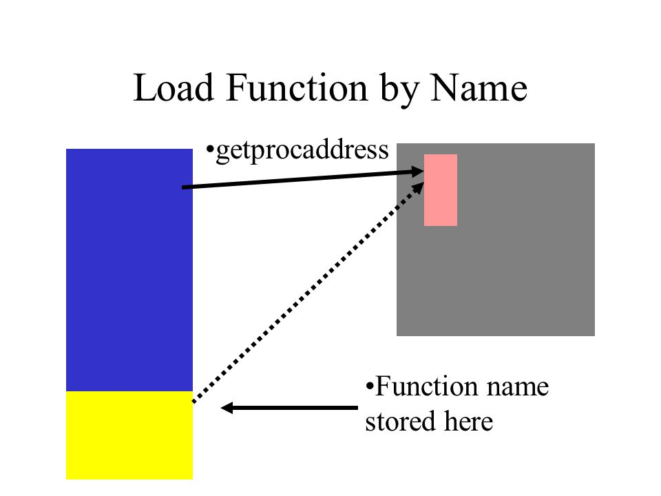 Load Function by Name Function name stored here getprocaddress