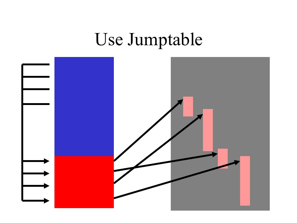 Use Jumptable