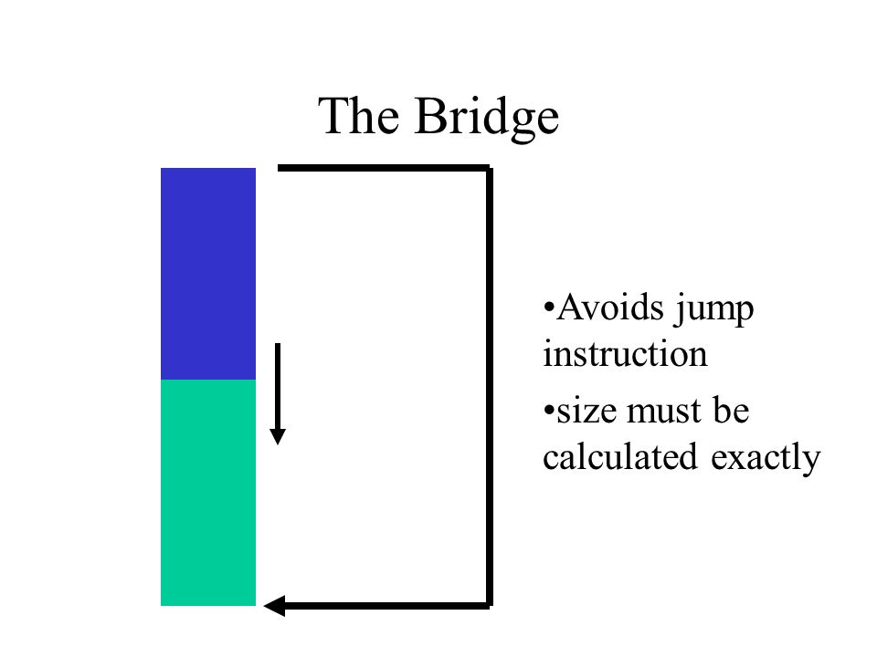 The Bridge Avoids jump instruction size must be calculated exactly