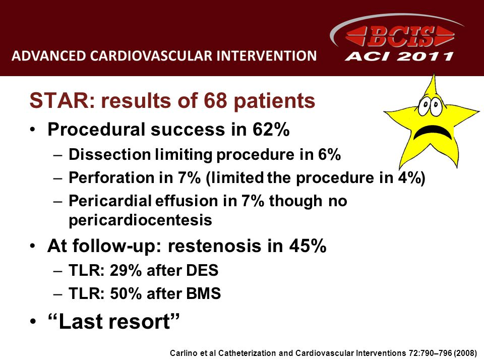 STAR: results of 68 patients Procedural success in 62% –Dissection limiting procedure in 6% –Perforation in 7% (limited the procedure in 4%) –Pericard