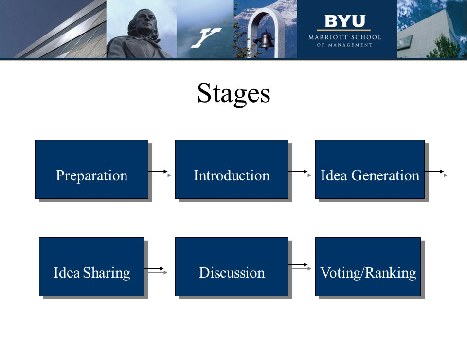 Stages Introduction Idea Sharing Idea Generation Discussion Voting/Ranking Preparation