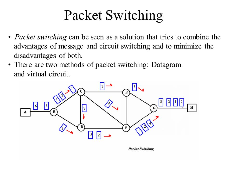 Packet Switching In both packet switching methods, a message is broken into small parts, called packets.