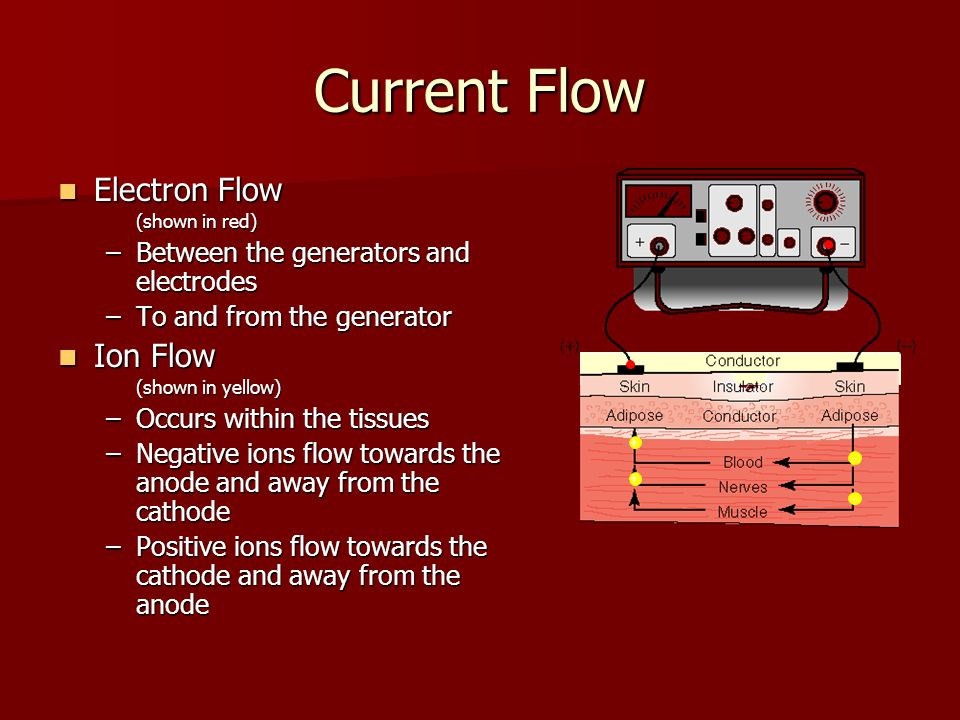 Current Flow Electron Flow Electron Flow (shown in red) –Between the generators and electrodes –To and from the generator Ion Flow Ion Flow (shown in yellow) –Occurs within the tissues –Negative ions flow towards the anode and away from the cathode –Positive ions flow towards the cathode and away from the anode + + - -