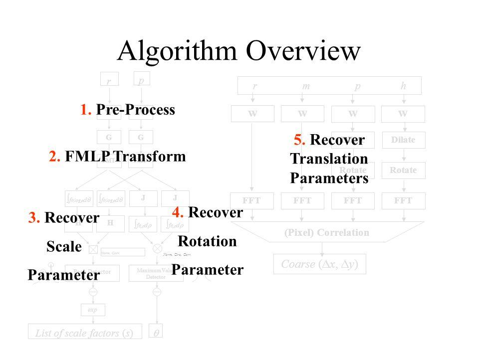 3/25/98Morgan McGuire26 Algorithm Overview Norm.Circ.