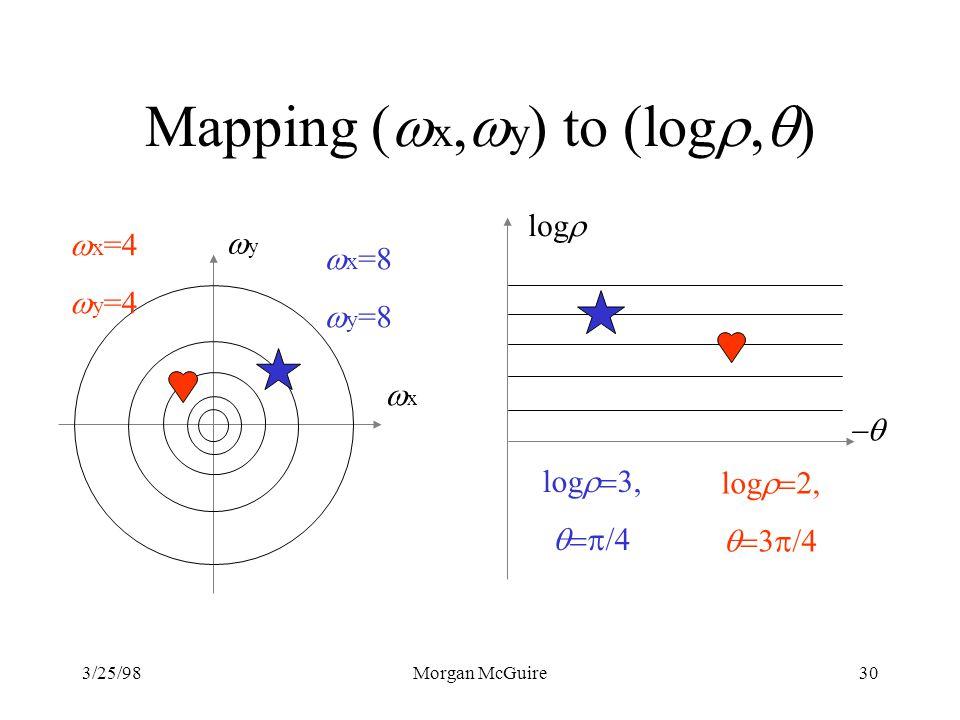 3/25/98Morgan McGuire30 Mapping ( x, y ) to (log, ) y x x =8 y =8 log /4 log /4 x =4 y =4