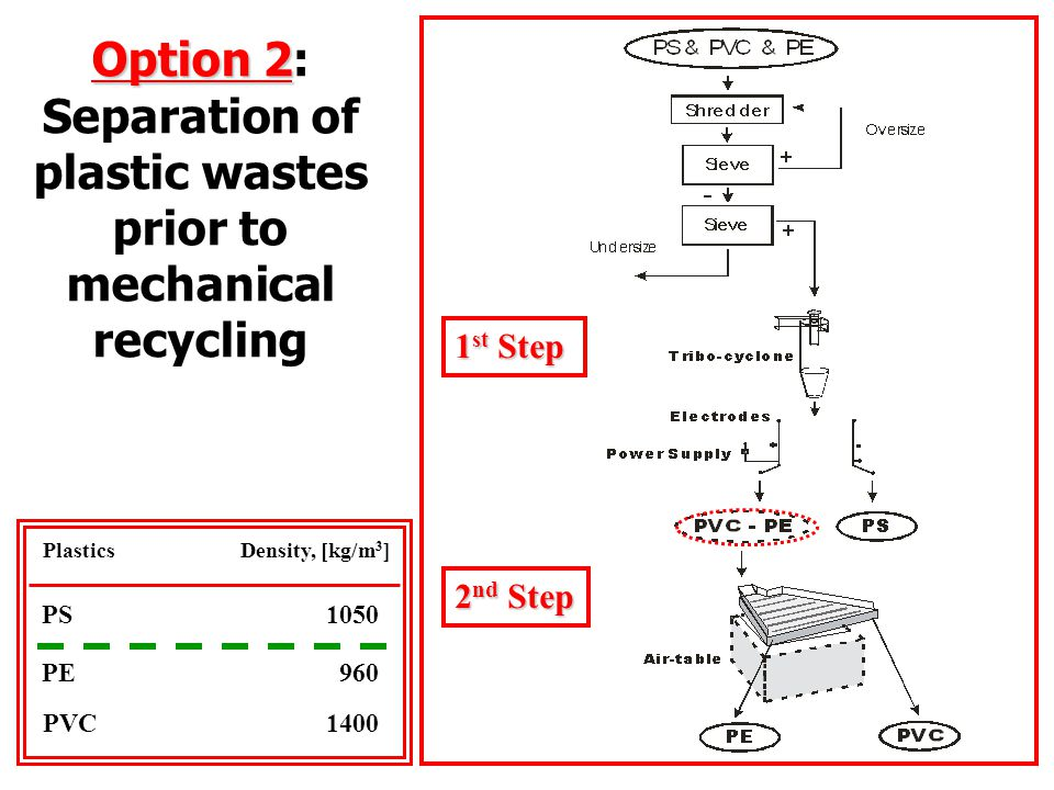 PS1050 PE960 PlasticsDensity, [kg/m 3 ] PVC 1400 1 st Step 2 nd Step Option 2 Option 2: Separation of plastic wastes prior to mechanical recycling