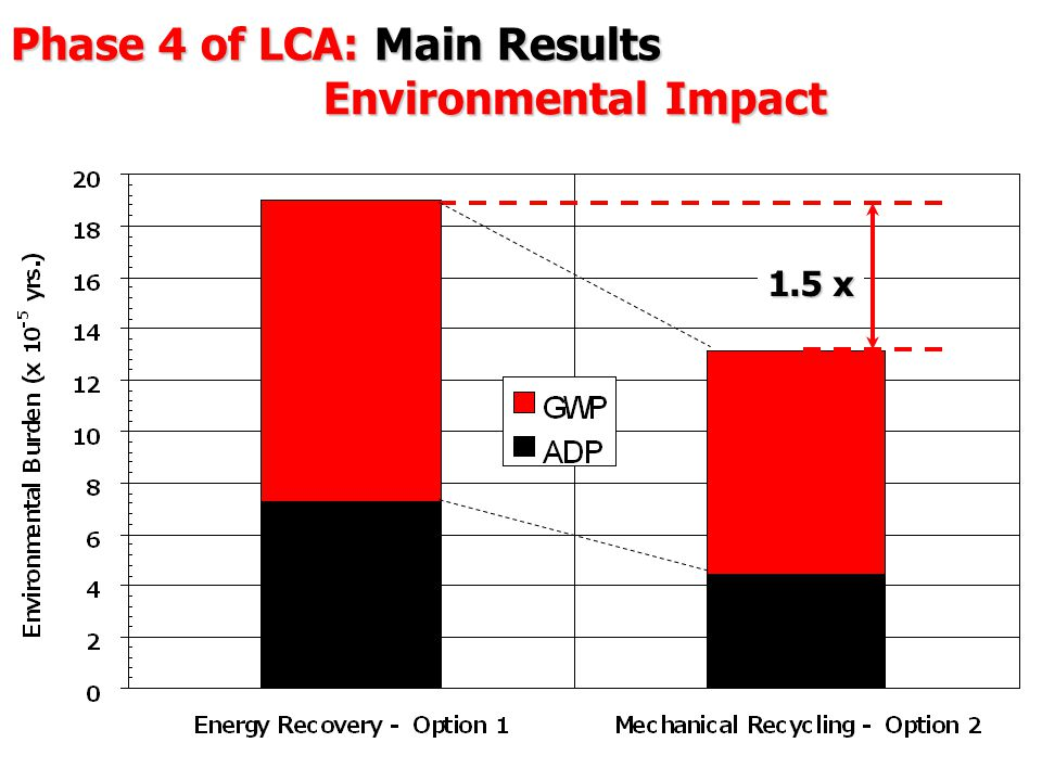 Phase 4 of LCA: Main Results Environmental Impact 1.5 x