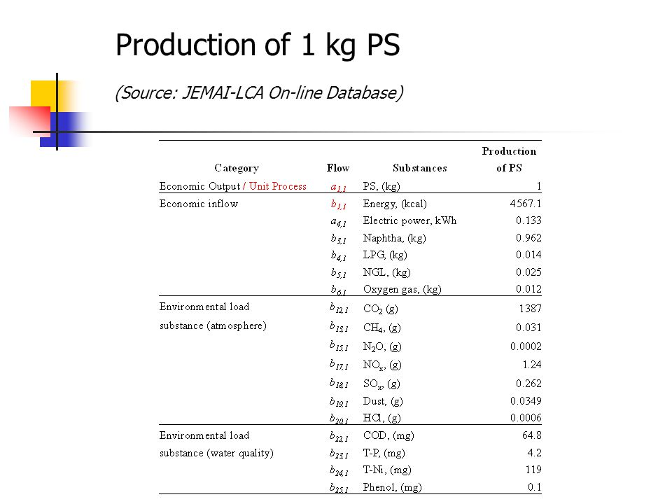 Production of 1 kg PS (Source: JEMAI-LCA On-line Database)