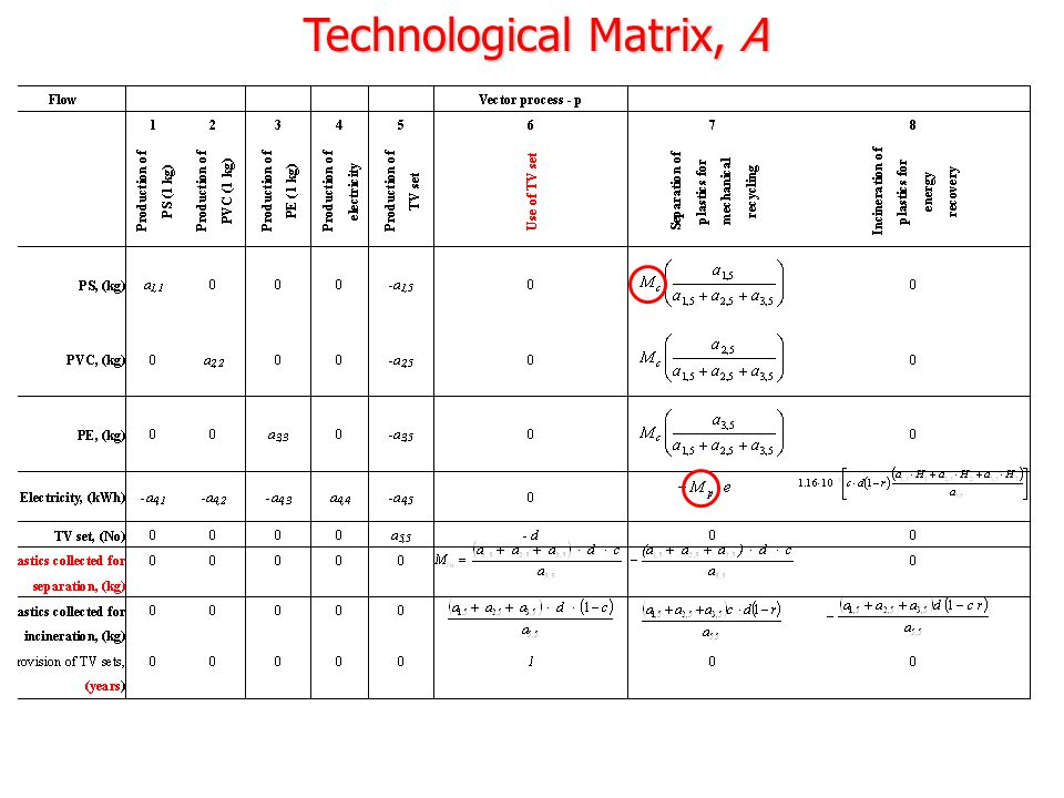 Technological Matrix, A