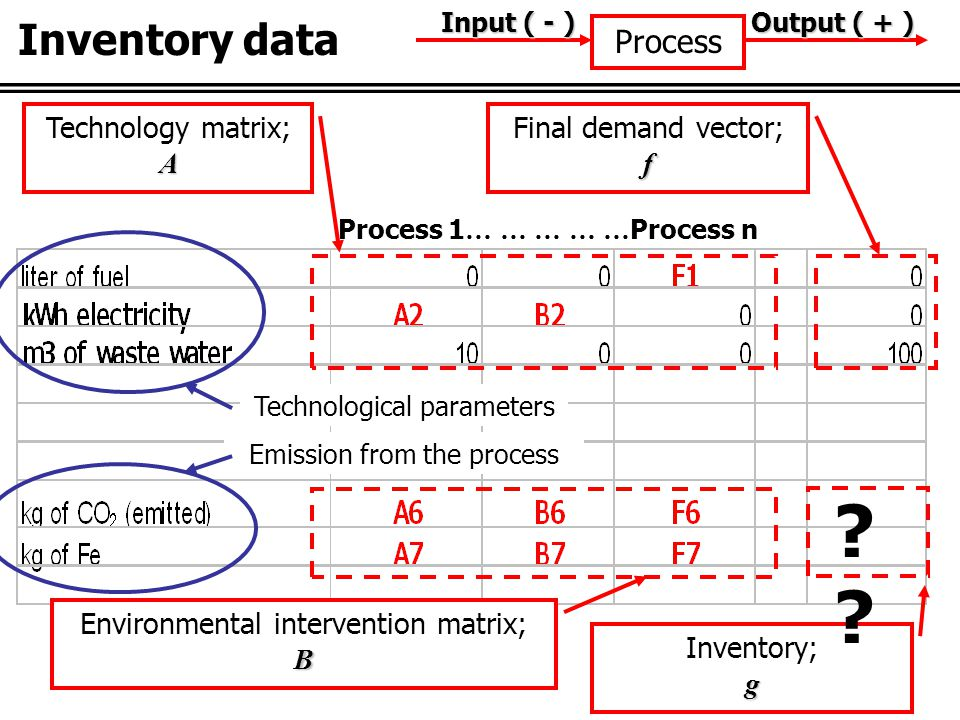 Technology matrix;A Final demand vector;f Environmental intervention matrix;B Inventory;g .