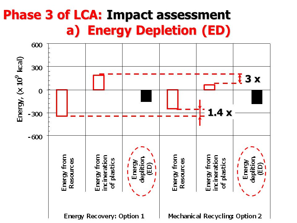 Phase 3 of LCA: Impact assessment a) Energy Depletion (ED) 3 x 1.4 x