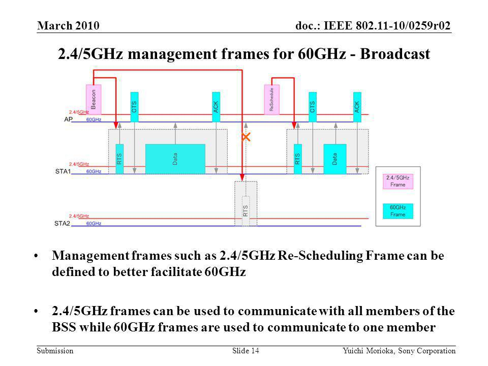 doc.: IEEE /0259r02 Submission Management frames such as 2.4/5GHz Re-Scheduling Frame can be defined to better facilitate 60GHz 2.4/5GHz frames can be used to communicate with all members of the BSS while 60GHz frames are used to communicate to one member 2.4/5GHz management frames for 60GHz - Broadcast March 2010 Yuichi Morioka, Sony CorporationSlide 14