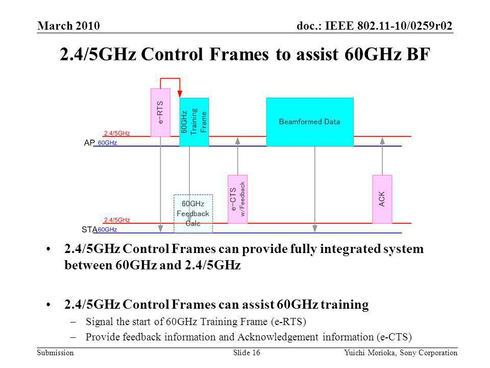 doc.: IEEE /0259r02 Submission 2.4/5GHz Control Frames can provide fully integrated system between 60GHz and 2.4/5GHz 2.4/5GHz Control Frames can assist 60GHz training –Signal the start of 60GHz Training Frame (e-RTS) –Provide feedback information and Acknowledgement information (e-CTS) 2.4/5GHz Control Frames to assist 60GHz BF March 2010 Yuichi Morioka, Sony CorporationSlide 16