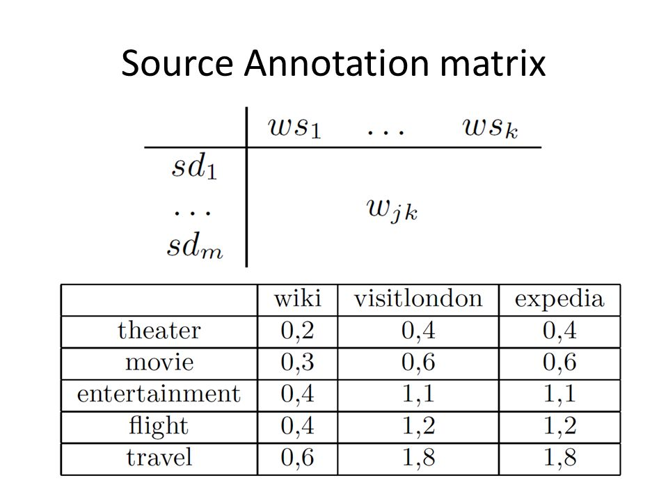 Source Annotation matrix