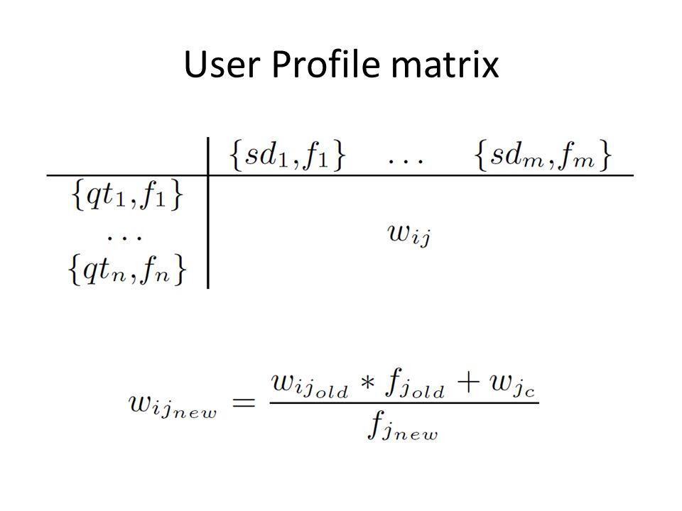 User Profile matrix