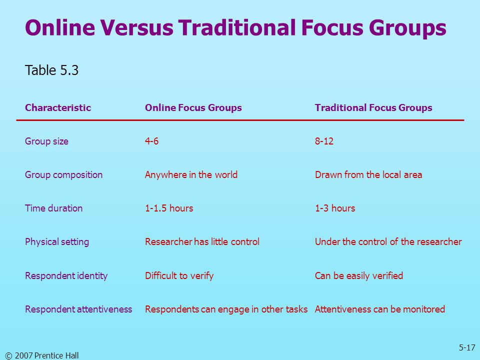 5-17 © 2007 Prentice Hall Online Versus Traditional Focus Groups Table 5.3 CharacteristicOnline Focus GroupsTraditional Focus Groups Group size4-68-12