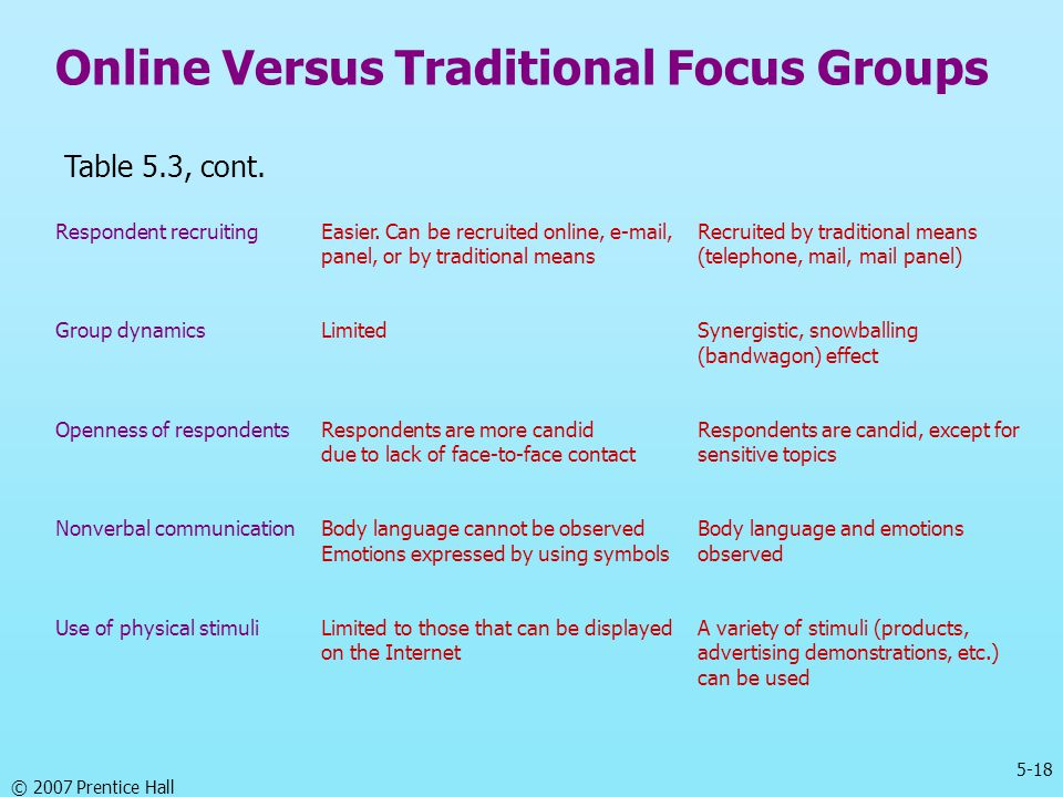 5-18 © 2007 Prentice Hall Online Versus Traditional Focus Groups Table 5.3, cont. Respondent recruitingEasier. Can be recruited online, e-mail,Recruit
