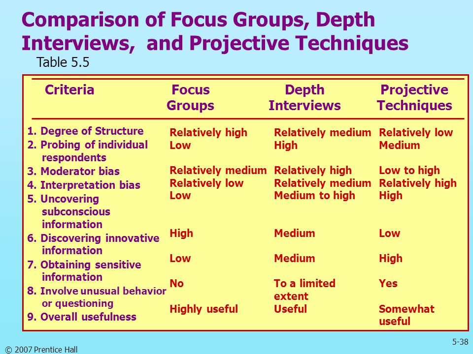 5-38 © 2007 Prentice Hall Comparison of Focus Groups, Depth Interviews, and Projective Techniques 1. Degree of Structure 2. Probing of individual resp