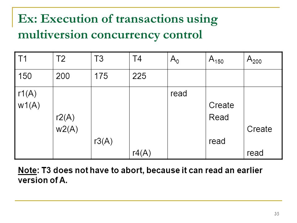 35 Ex: Execution of transactions using multiversion concurrency control T1T2T3T4A0A0 A 150 A 200 150200175225 r1(A) w1(A) r2(A) w2(A) r3(A) r4(A) read Create Read read Create read Note: T3 does not have to abort, because it can read an earlier version of A.
