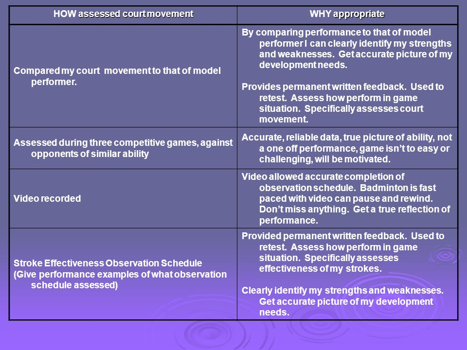 assessed court movement HOW assessed court movement appropriate WHY appropriate Compared my court movement to that of model performer. By comparing pe