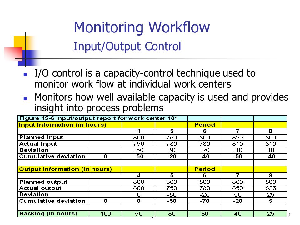 © Wiley 201012 Monitoring Workflow Input/Output Control I/O control is a capacity-control technique used to monitor work flow at individual work cente