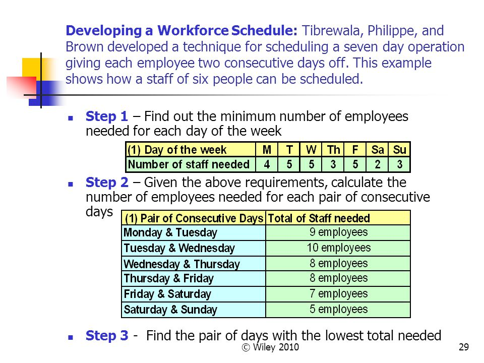© Wiley 201029 Developing a Workforce Schedule: Tibrewala, Philippe, and Brown developed a technique for scheduling a seven day operation giving each
