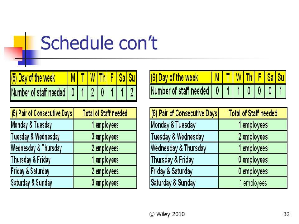 © Wiley 201032 Schedule cont
