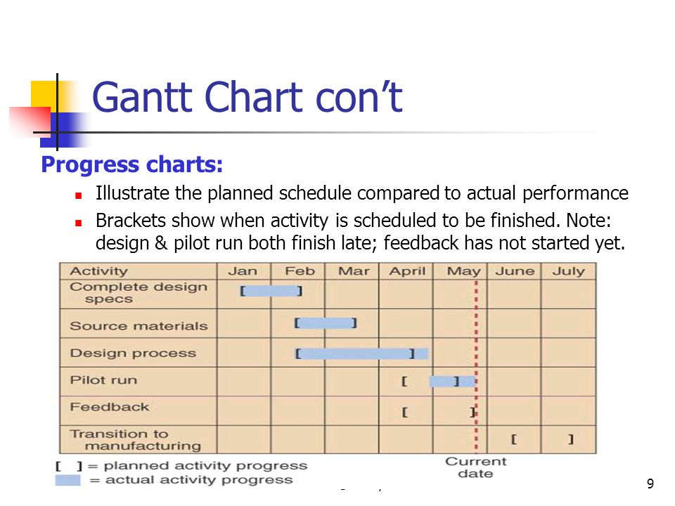 © Wiley 20109 Gantt Chart cont Progress charts: Illustrate the planned schedule compared to actual performance Brackets show when activity is schedule