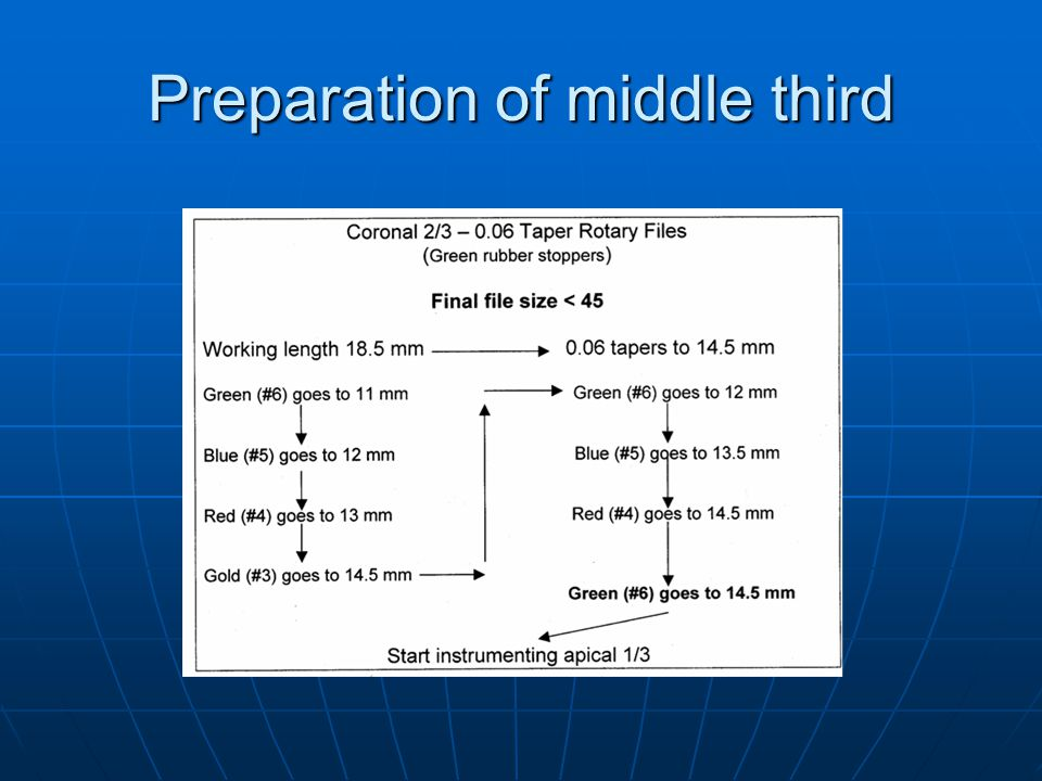 Preparation of middle third