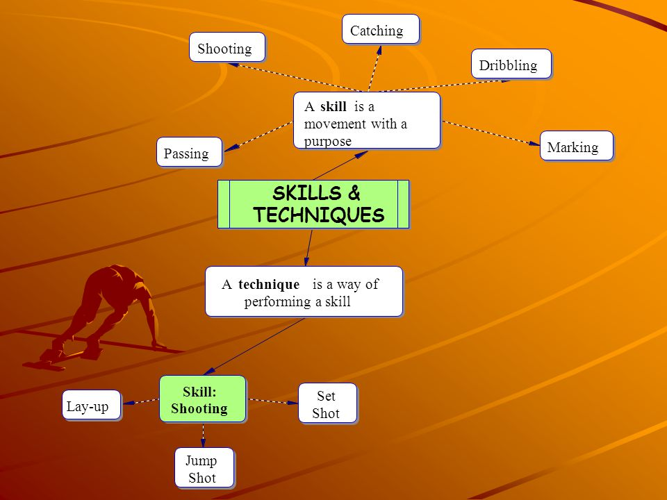 Skill Learning Learning skills involves considering: Safe practice Methods of practice How best to practise with a partner and in a group
